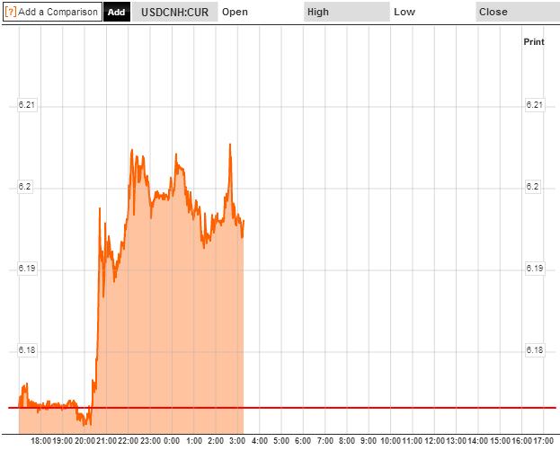 USD CNH 9 Dec