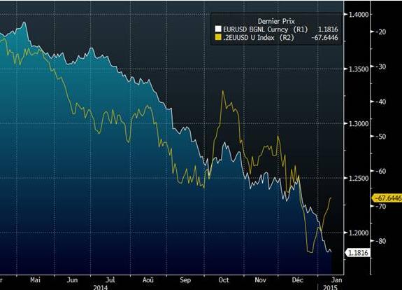 EURUSD vs 2yr spread