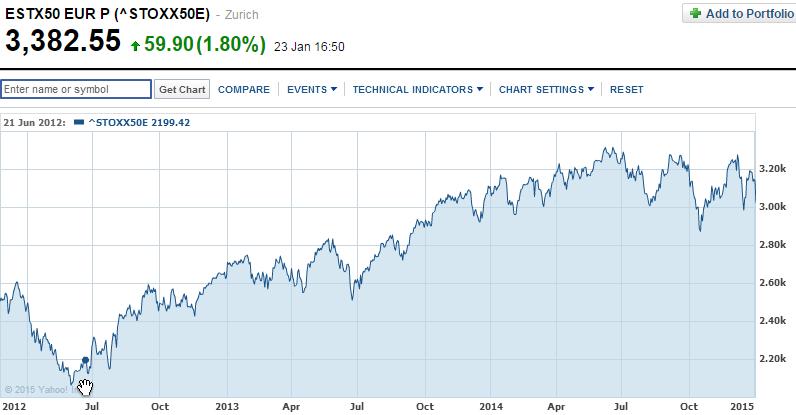 Eurostoxx since June 2012