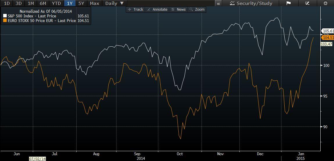 Eustoxx vs S&P since ECB negative rates