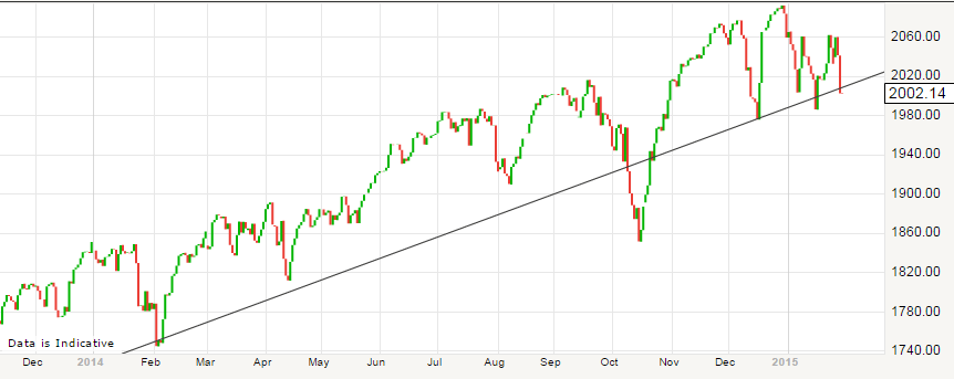 S&P500 daily 1 year chart