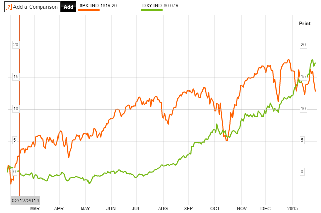 S&P500 vs DXY past year