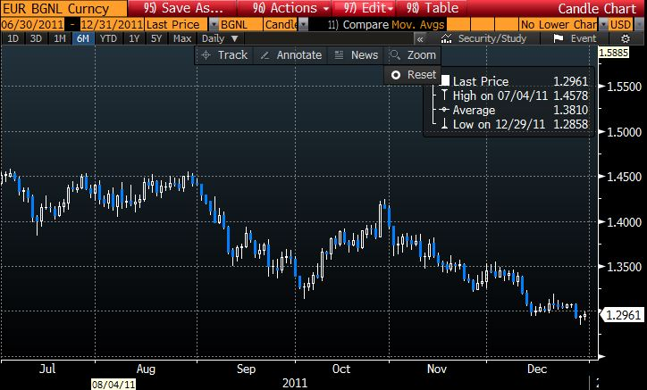 EURUSD 6 months to end 2011