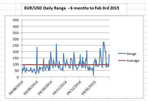 EURUSD daily range 6 months to 3 Feb 2015