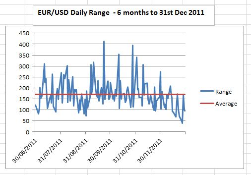 EURUSD daily range 6 months to Dec 2011