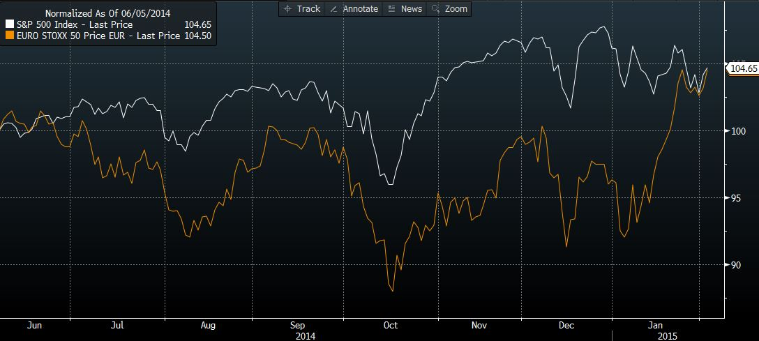 Eurostoxx vs S&P 3 Feb 2015