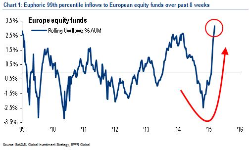 European equity flow