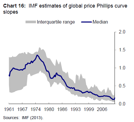 Global Phillips Curve