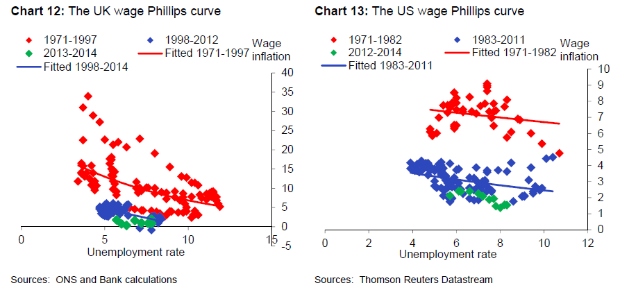 UK and US Phillips curves