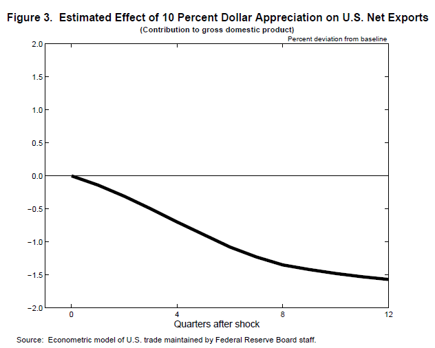 dollar appreciation effect on net exports