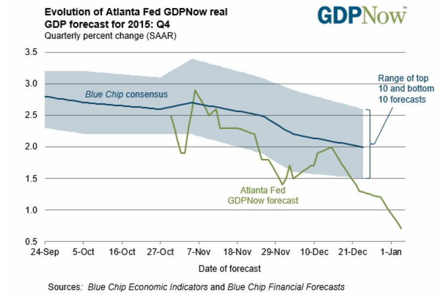 Atlanta Fed forecast