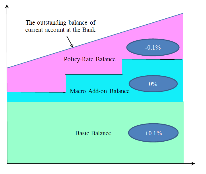 BOJ tier system