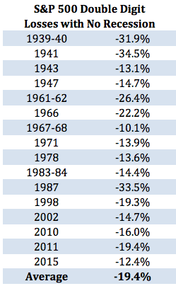 S&P losses without recession