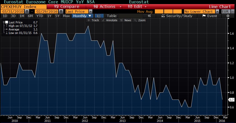 EZ core inflation