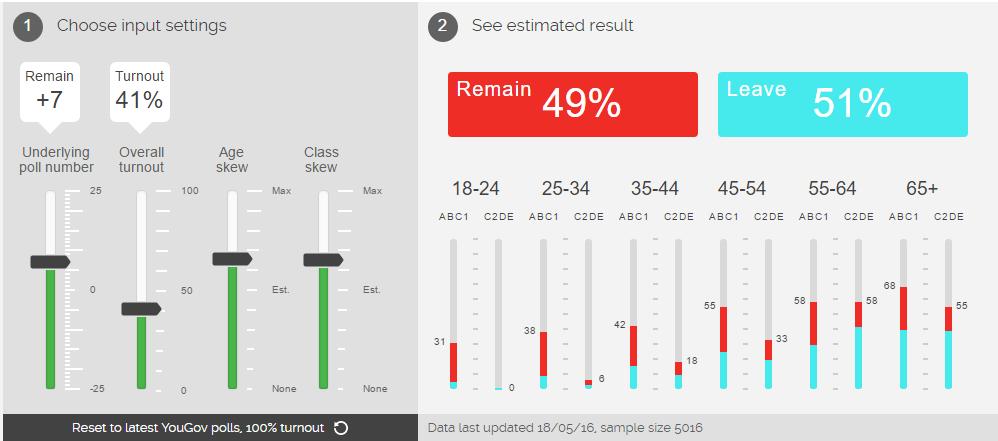 EU referendum turnout