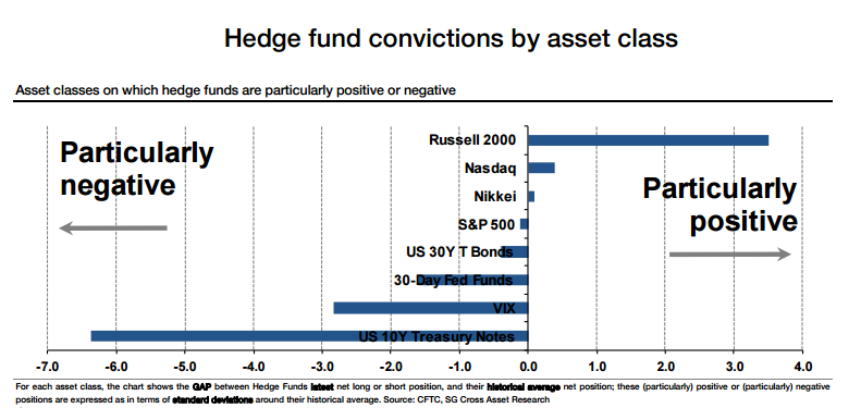 HF conviction positions
