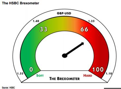 hsbc brexometer