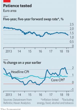 The Economist: Finance and Economics articles summarised (3 March